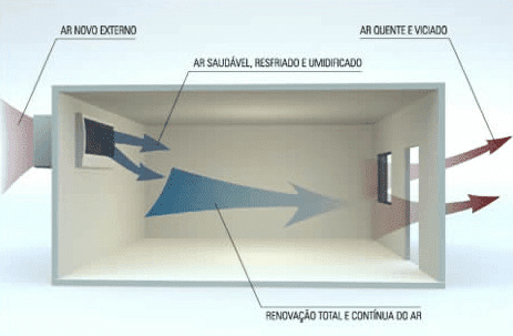 Renovação de ar ou ar externo